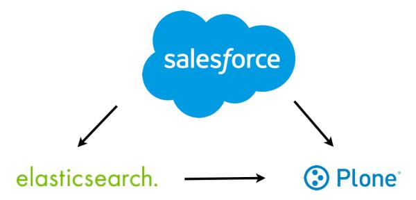 Salesforce-Plone-Elasticsearch